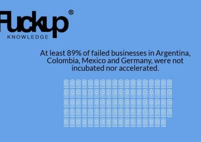 State of business failure - Graphic 2
